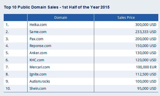 Domain trends and sales history from the experts at Sedo 2016-05-30 17-17-08