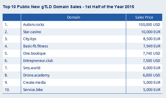 Domain trends and sales history from the experts at Sedo 2016-05-30 17-17-52